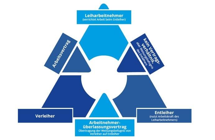 Das Modell Zeitarbeit umfasst Personaldienstleister, Entleiher und Leiharbeitnehmer