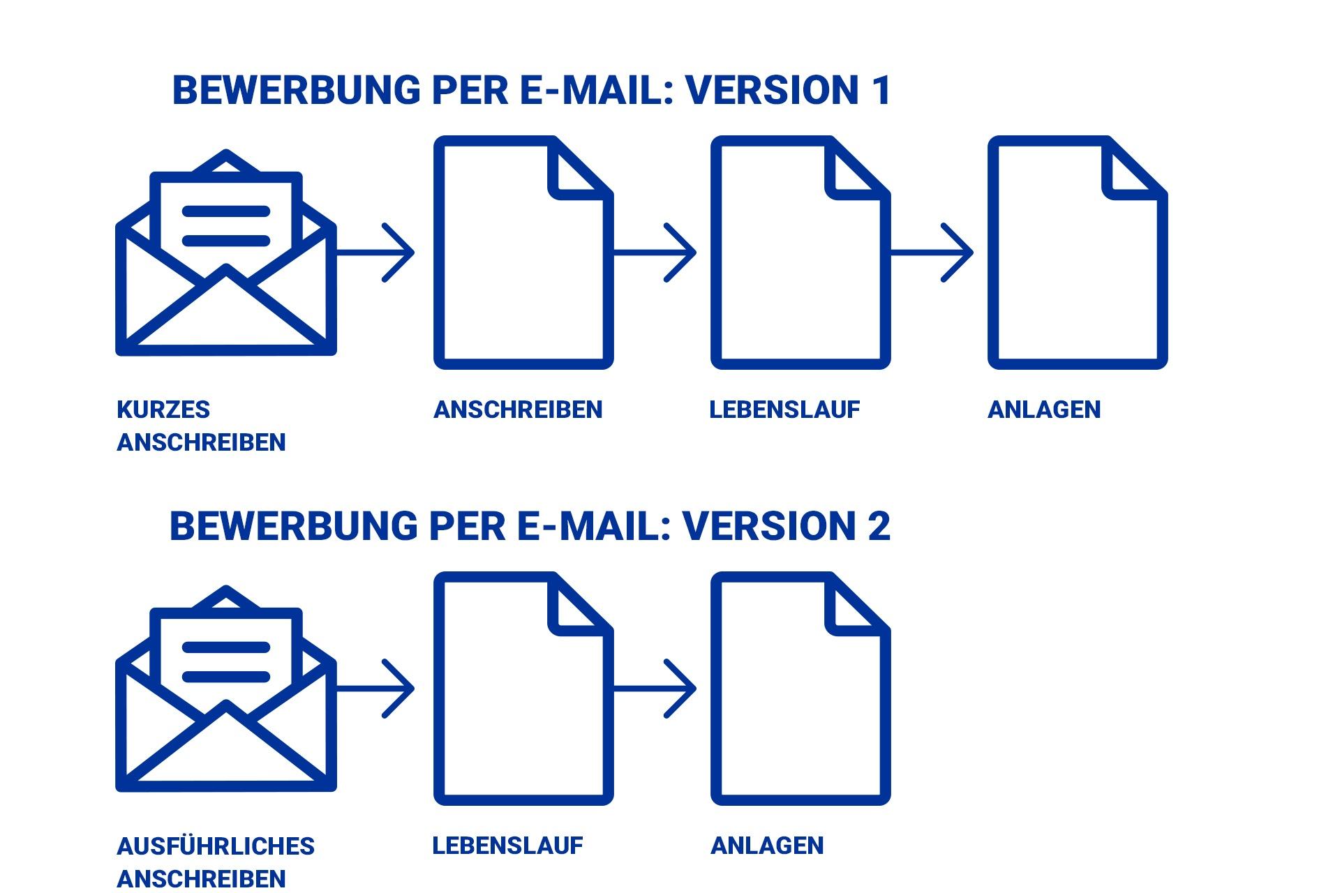 Bewerbungsvorlage E-Mail