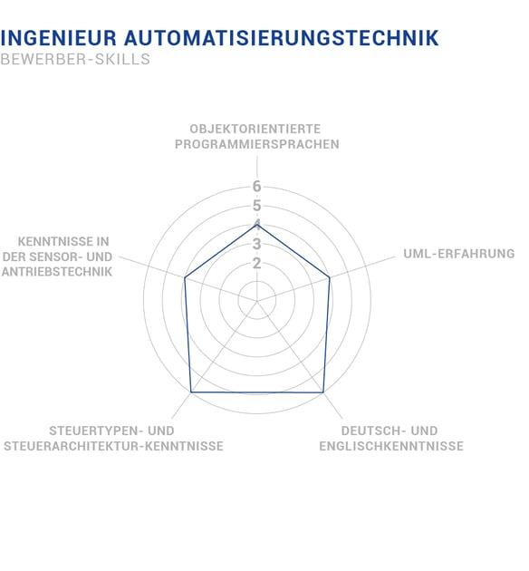 Bewerber Skills Ingenieur Automatisierungstechnik