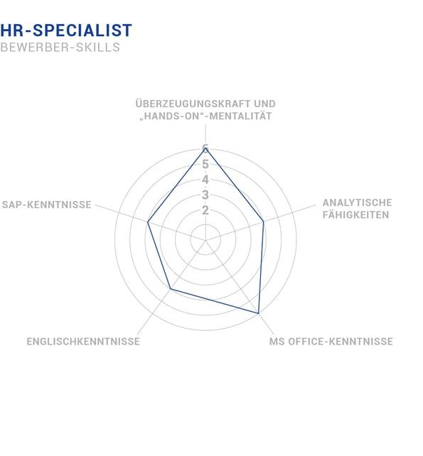 Bewerber Skills HR-Specialist